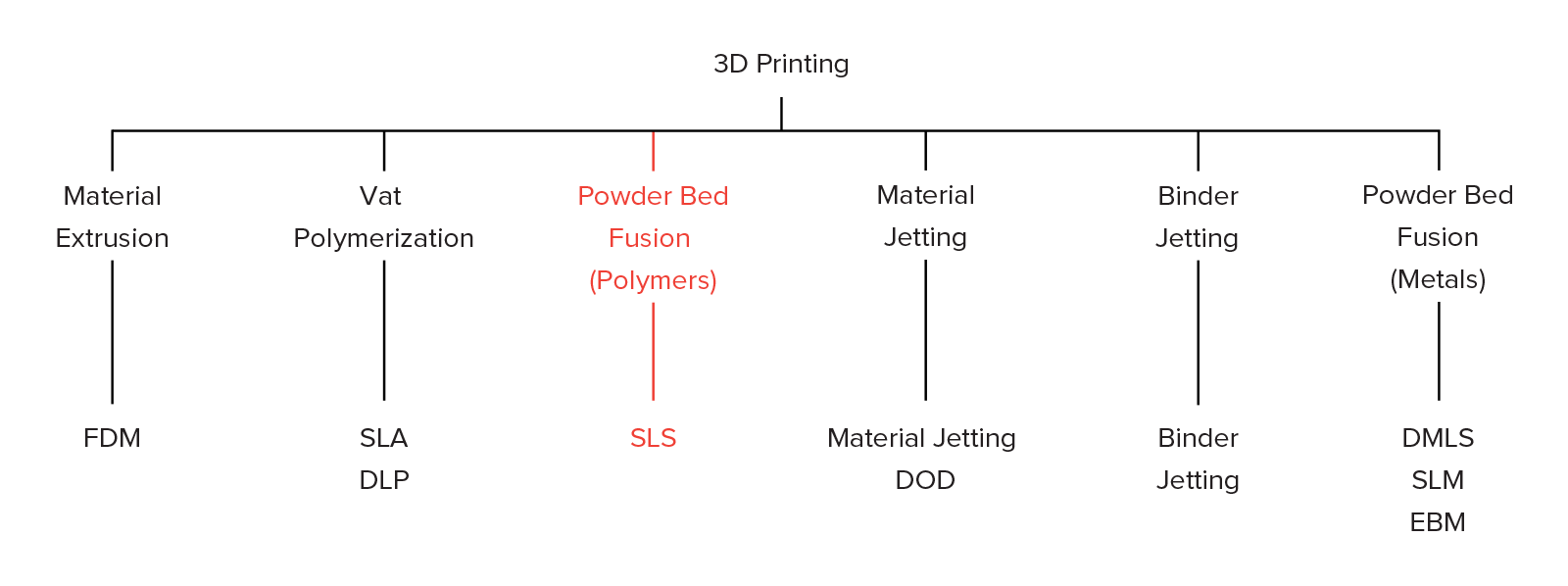 These Are 3D Printing Technologies That Is on The Table and What You Can Expect from Them