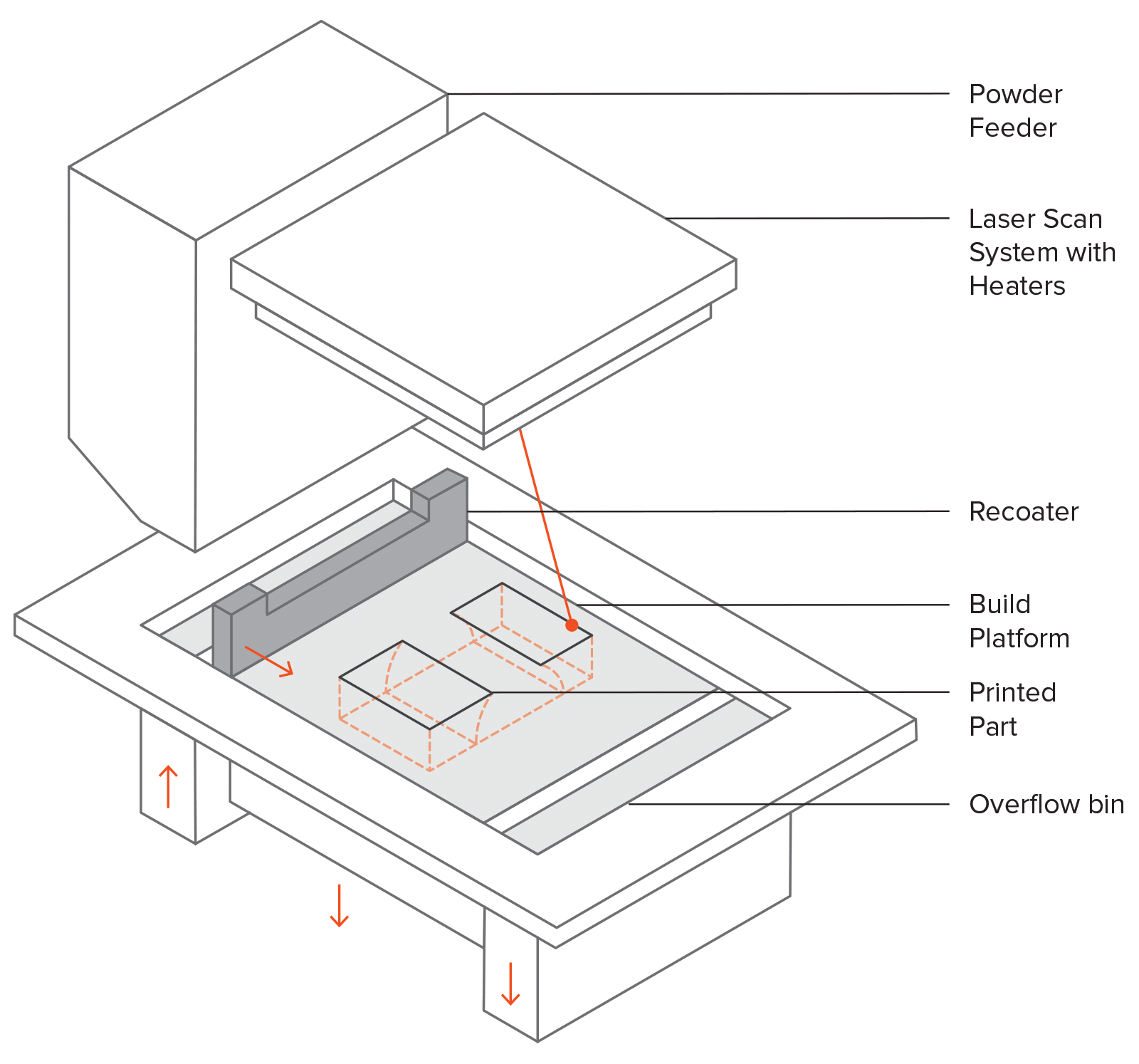 How To Design Parts For Sls 3d Printing Hubs Hot Grips Wiring Diagram A Schematic Showing The General Layout Of An Machine