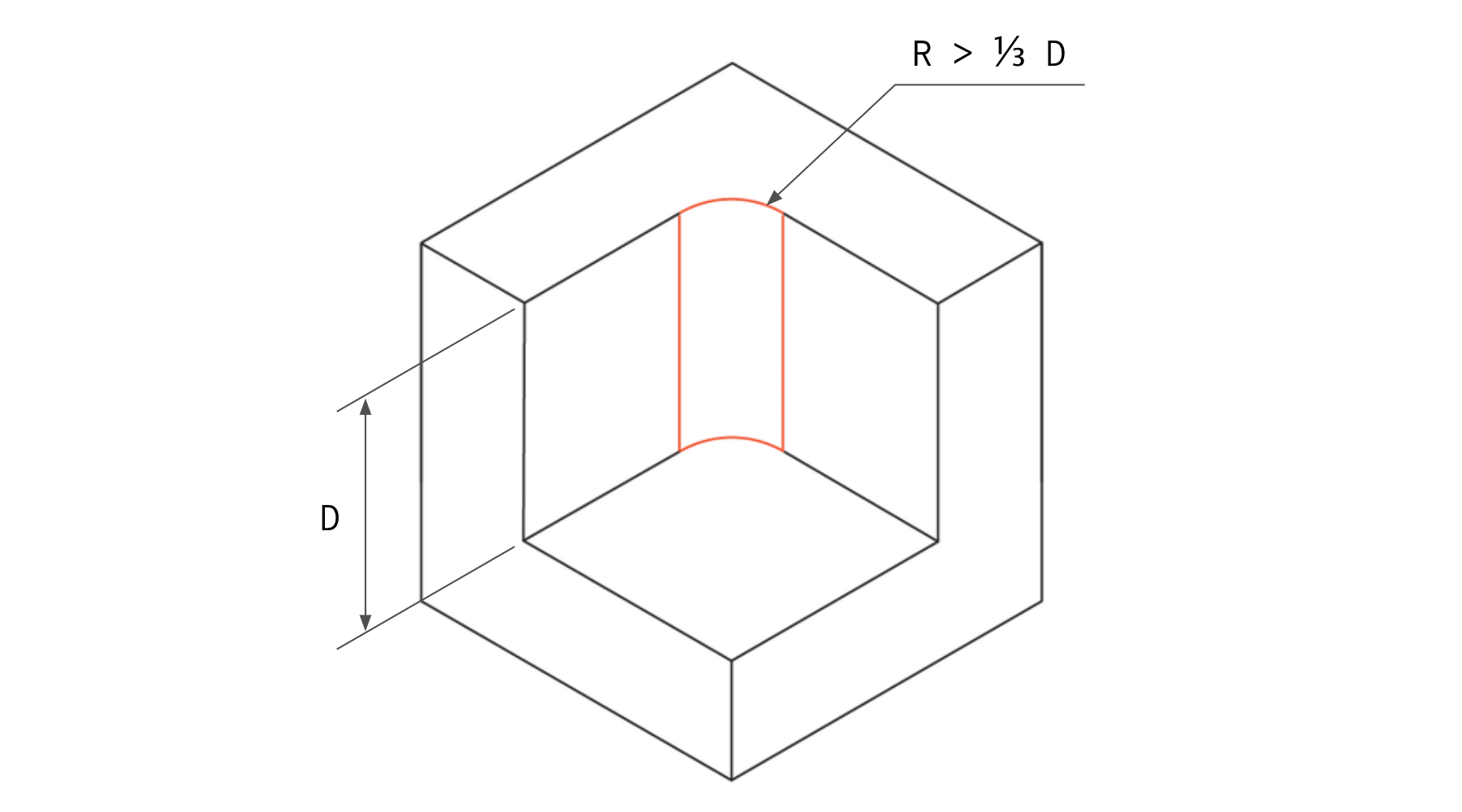 Add internal radii at the corners that are at least 1/3 of the depth of the cavity