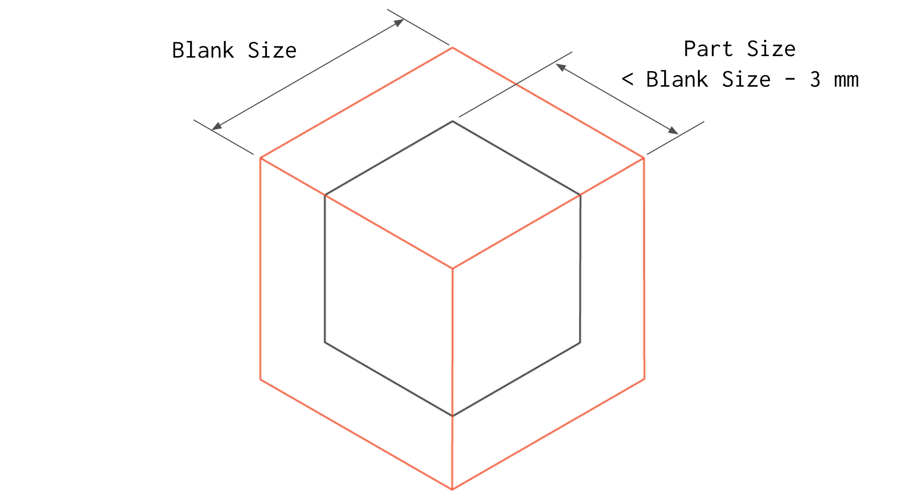 The size of the blank must be approximately 3 mm (.125'') larger than the part