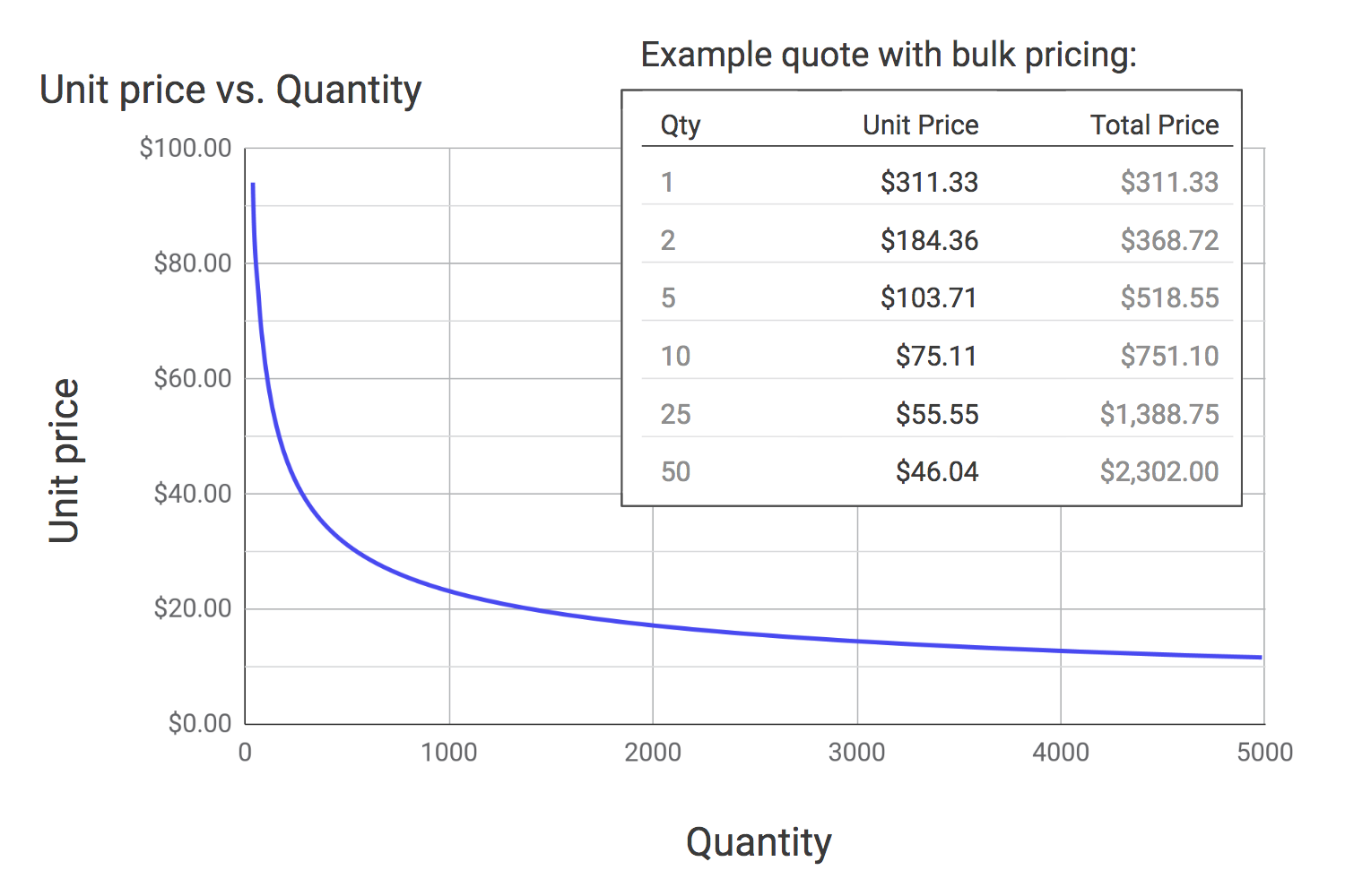 Unit price vs Quantity in CNC machining