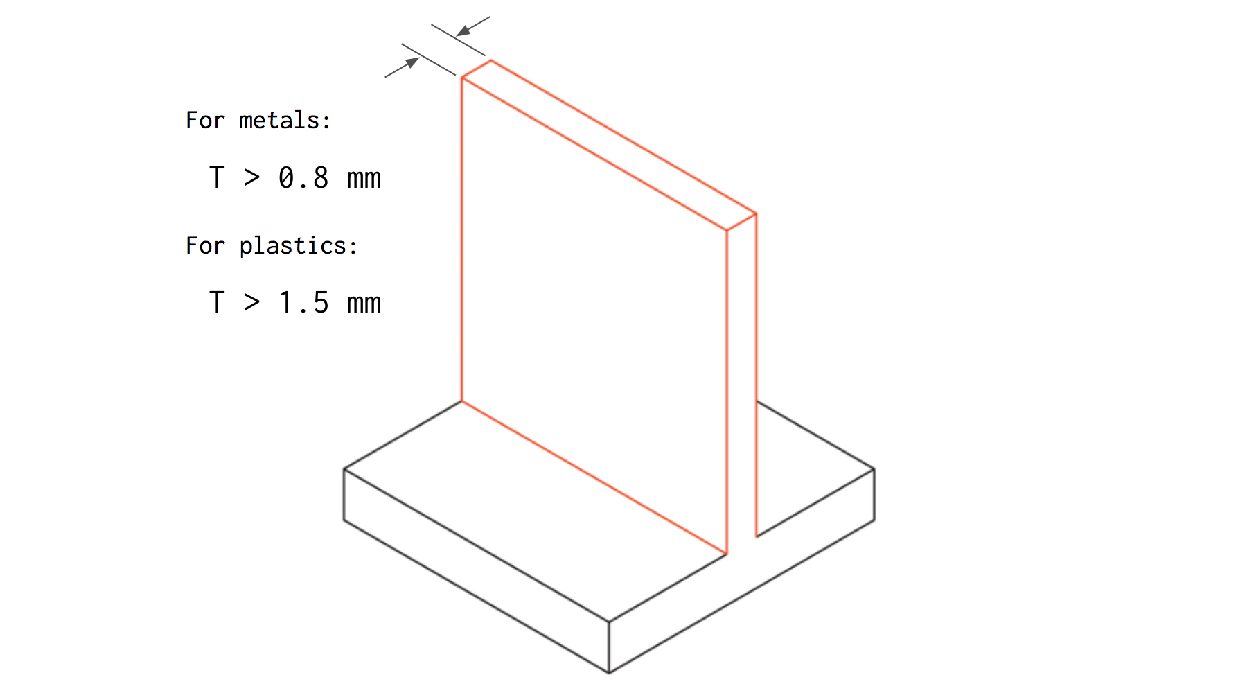 Increase the thickness of thin walls to reduce the machining time