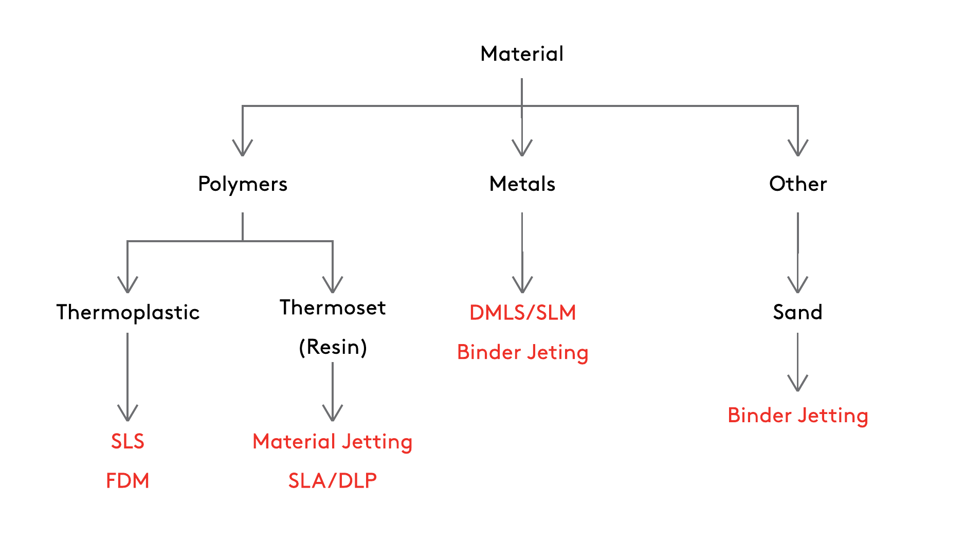 Selecting the right 3D printing process | 3D Hubs