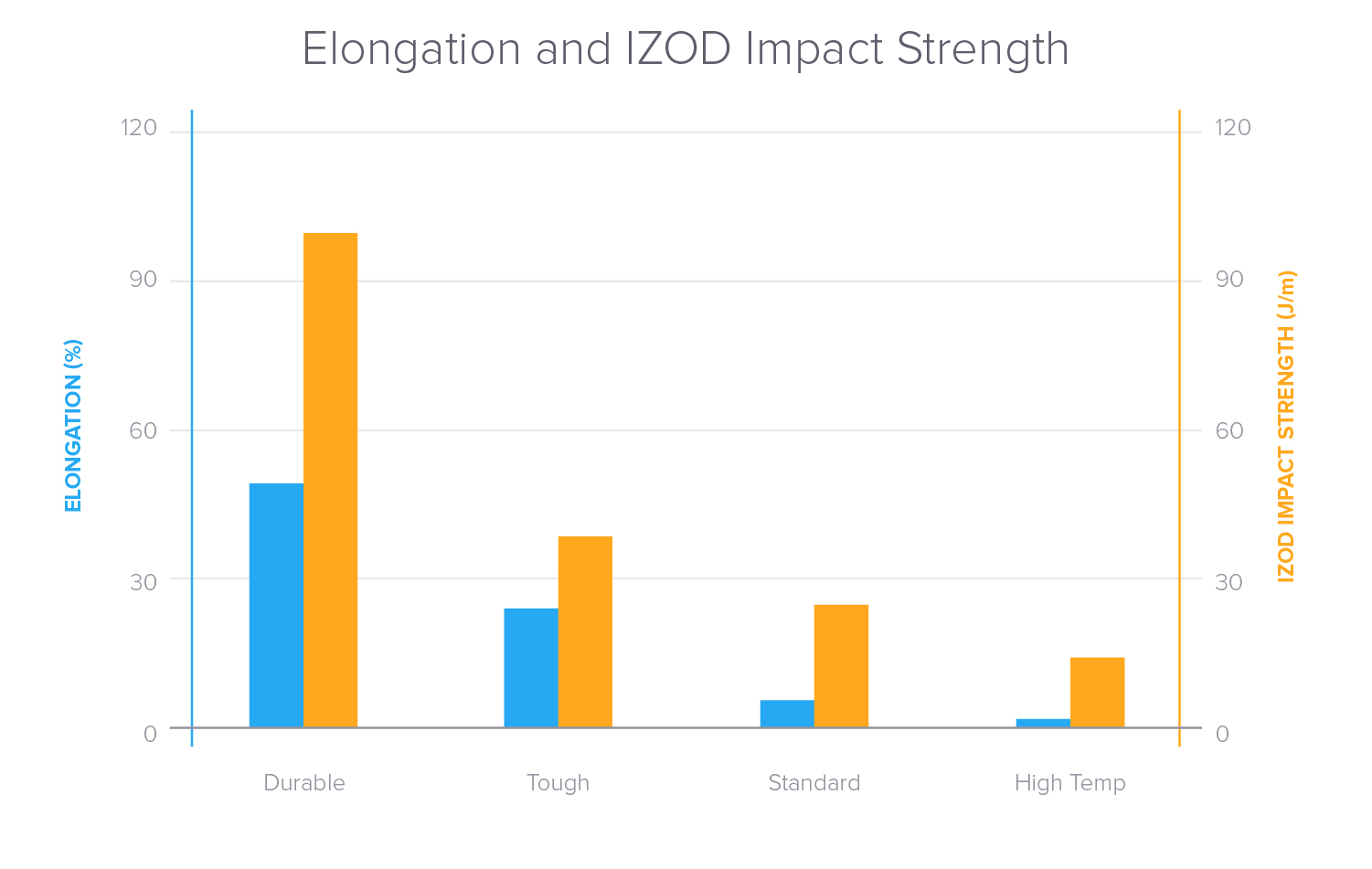 Comparative chart for elongation at break and impact strength for common SLA engineering and standard materials