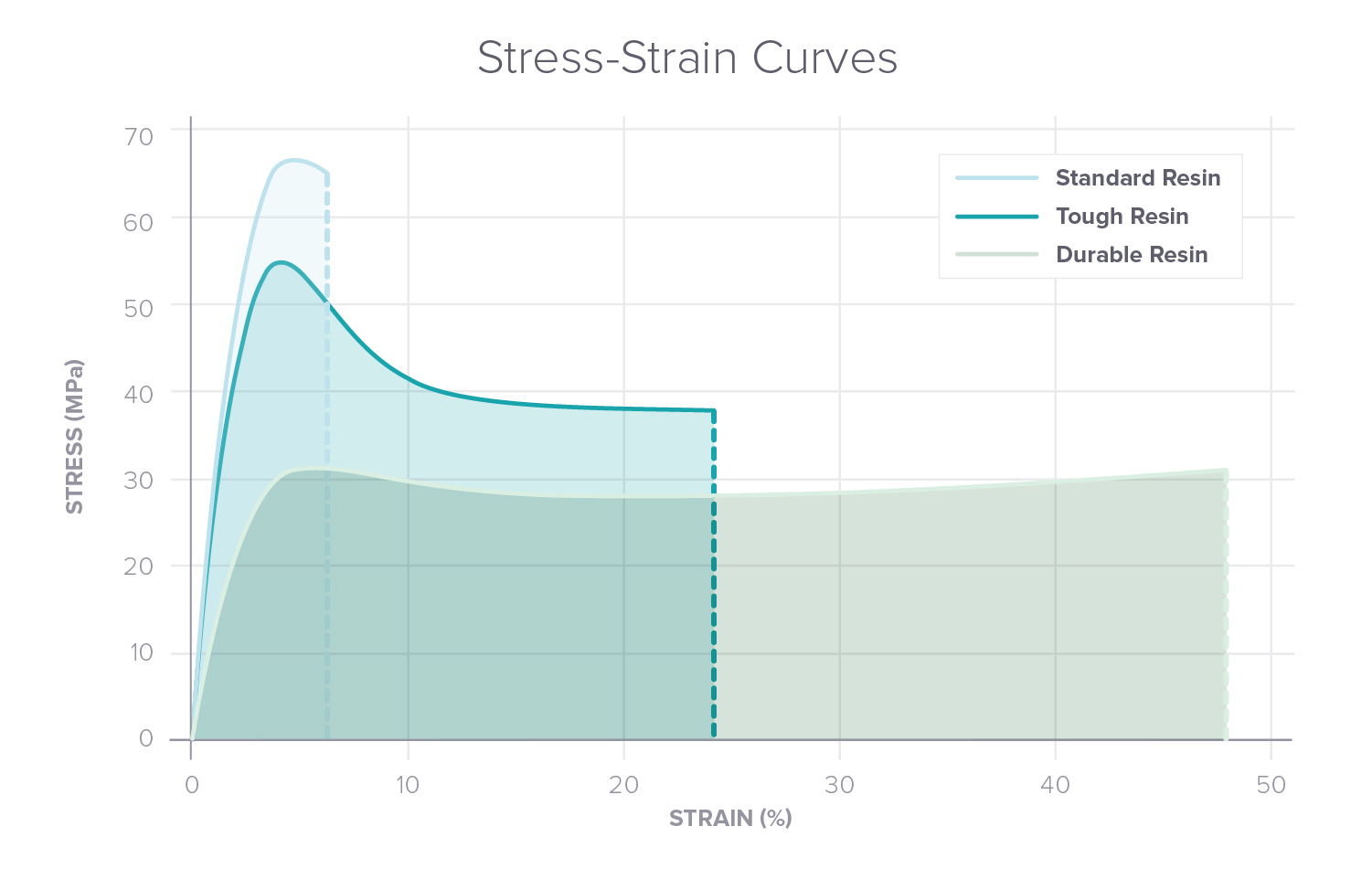 Stress-strain curves for common SLA engineering and standard materials
