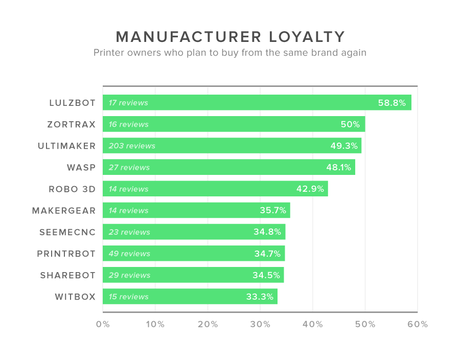Chart for Manufacturer loyalty