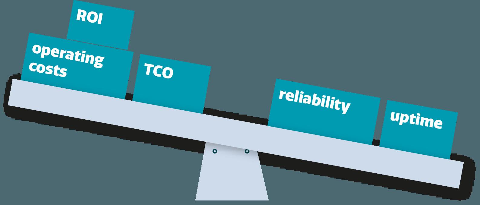 De balans tussen operationele kosten en 'uptime'
