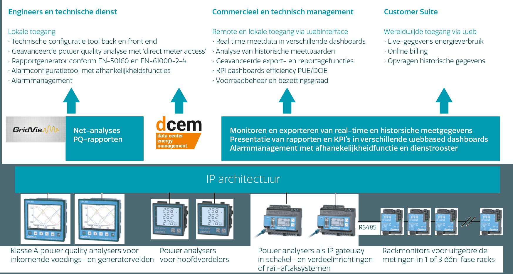 Oplossing afgestemd op de informatiebehoefte van verschillende typen gebruikers