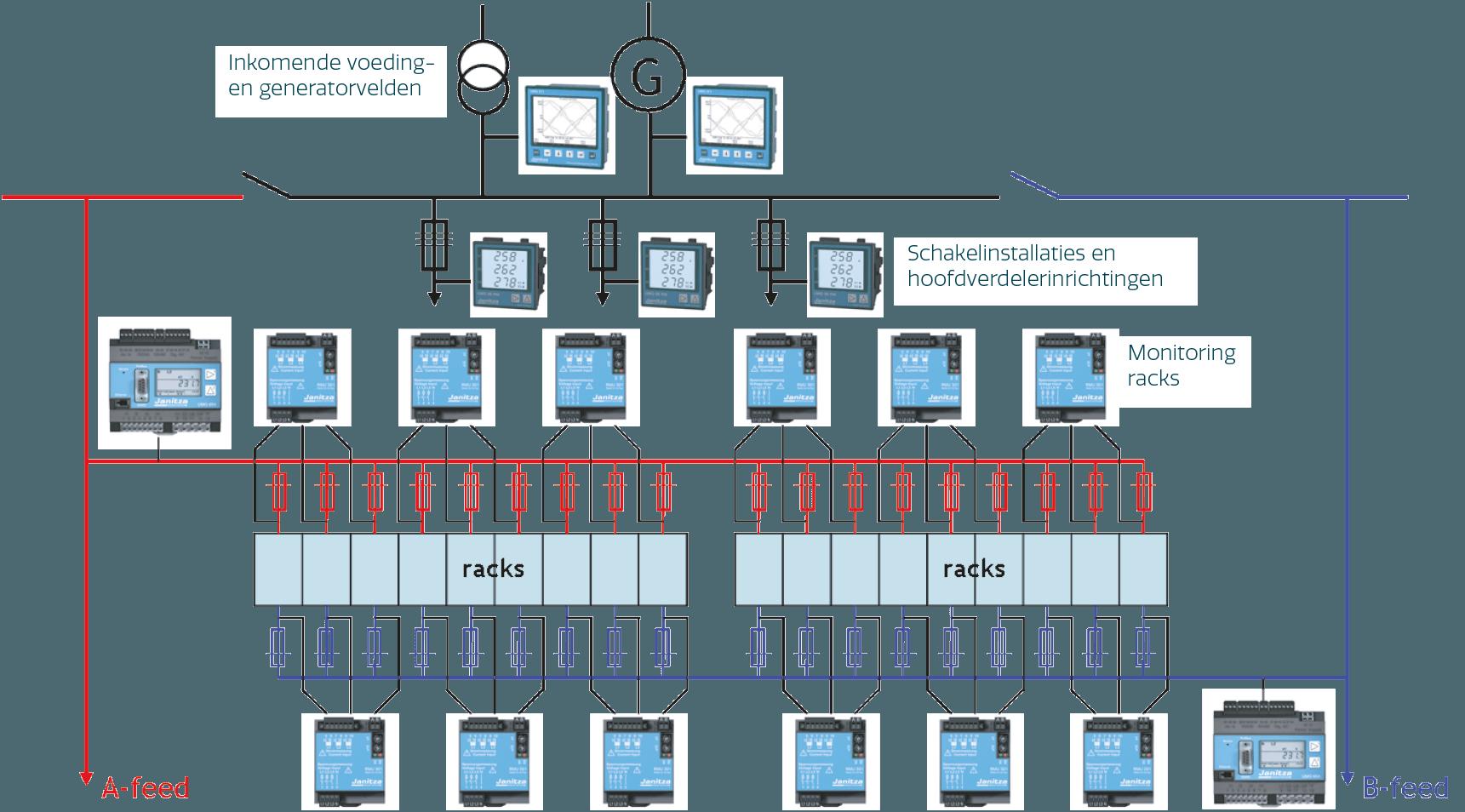 Voorbeeld van een meetplan in een datacenter