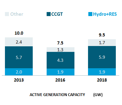 Active Generation Capacity