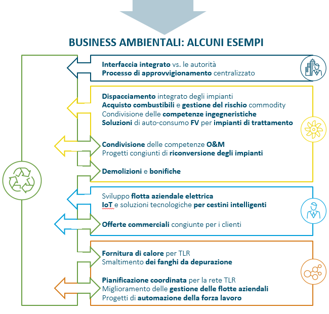 Business ambientale: alcuni esempi
