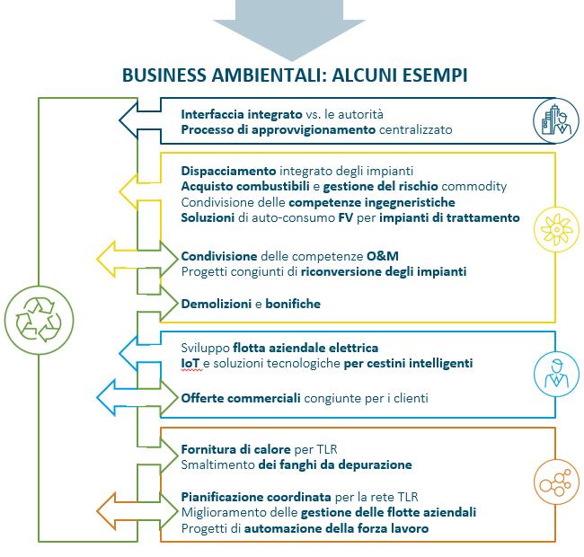 Business ambientale: alcuni esempi