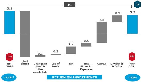 Cash flow generation 2017-2021