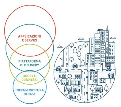 System integrator dell'ecosistema urbano