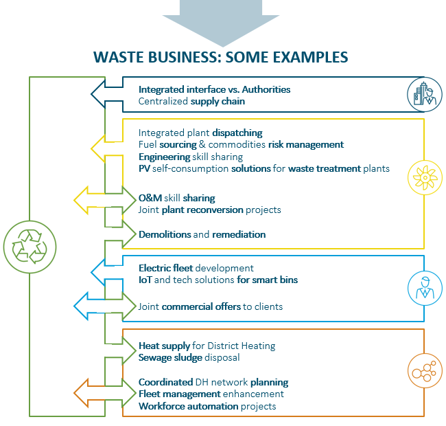 Waste business: same examples