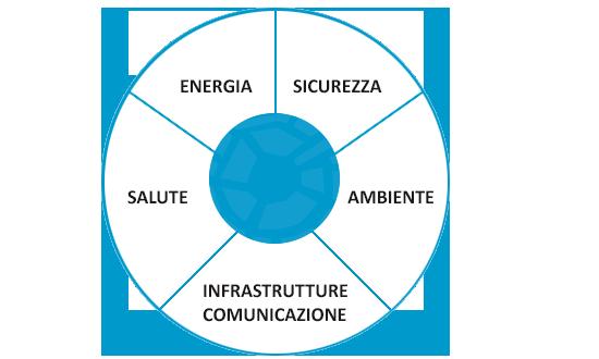 BRESCIA SMART LIVING - I macrotemi del progetto: Energia, sicurezza, salute, ambiente e infrastrutture di comunicazione