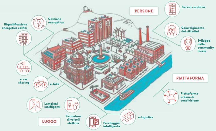 Sharing Cities: Ambiti di lavoro in A2A. Persone, Luoghi, Piattaforme.