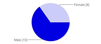 https://chart.googleapis.com/chart?cht=p&chs=345x150&chl=Male%20%5B15%5D%7CFemale%20%5B8%5D&chco=0000e0&chd=e%3ApuWQ