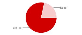 https://chart.googleapis.com/chart?cht=p&chs=345x150&chl=Yes%20%5B18%5D%7CNo%20%5B5%5D&chco=d00000&chd=e%3AyEN6