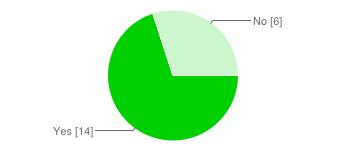 https://chart.googleapis.com/chart?cht=p&chs=345x150&chl=Yes%20%5B14%5D%7CNo%20%5B6%5D&chco=00d000&chd=e%3AsyTM
