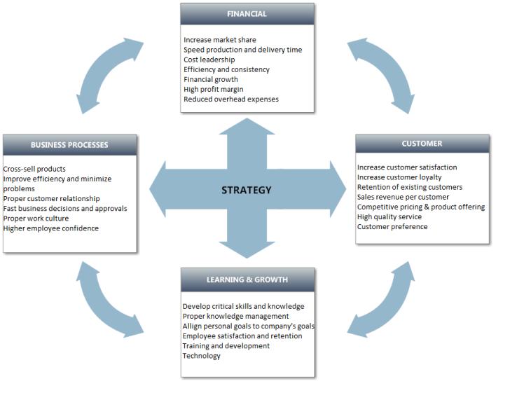 balanced-scorecard-example-strategy.png