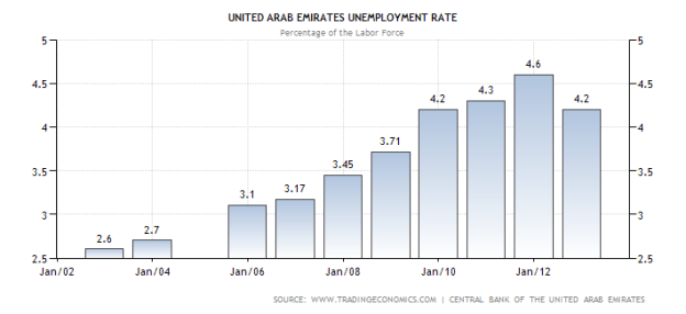 relationship between rising us unemployment and Discuss the relationship between inflation and unemployment if employment is rising, unemployment copyright 2018 • the foundation for teaching economics.