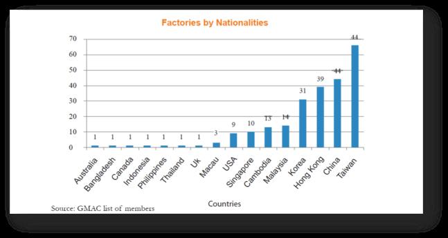 Cambodia's Garment Industry | Analysis
