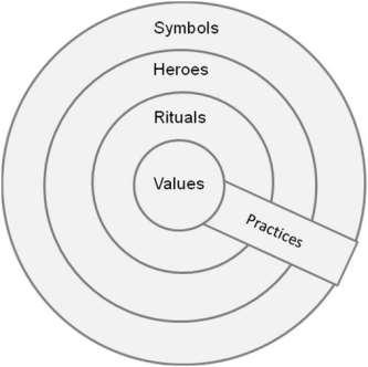 C:UsersKarlDesktopManaging Across Culture (Kate)Onion.JPG