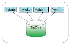 Dimensions of Big Data
