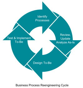 267px-Business_Process_Reengineering_Cycle.svg.png
