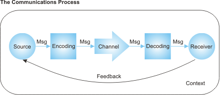http://www.mindtools.com/media/Diagrams/CommunicationsProcess.GIF