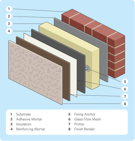 http://gogreena.co.uk/wp-content/uploads/2013/01/external-wall-insulation-diagram.png