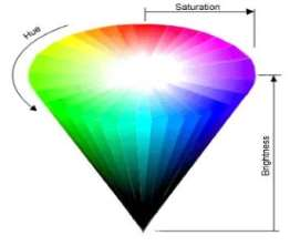 HSB color diagram, description follows