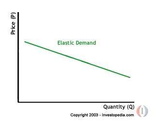 Microeconomics Elasticity Concept Of Supply And Demand