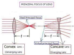Determination of the Focal Length of a Convex Lens