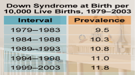 Chart: Down Syndrome at Birth per 10,000 Live Births, 1979--2003. 1979-1983: 9.5; 1984-1988: 10.3; 1989-1993: 10.8; 1994-1998: 11.0; 1999-2003: 11.8.