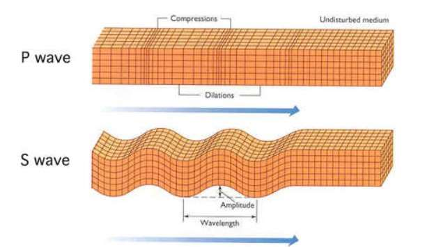 http://www.earth.northwestern.edu/people/seth/B02/lectures/Seismology/Image41.jpg