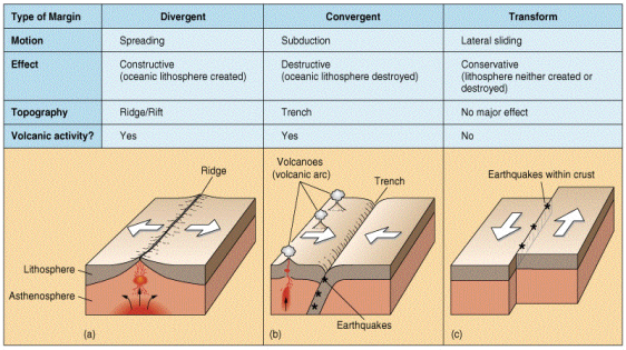 Causes Of Earthquakes Httpwwwageofthesageorg