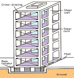 http://strukts.com/wp-content/uploads/2012/06/EarthquakeConstruction12.gif