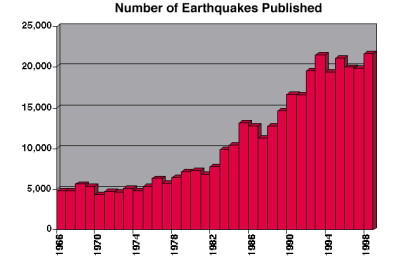 Number of Earthquakes Published by Year
