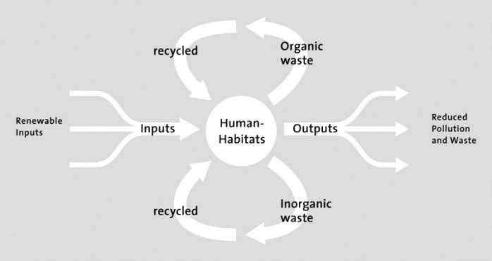 http://beta.futurecities.ethz.ch/assets/FCL_web_circular_metabolism1.jpg