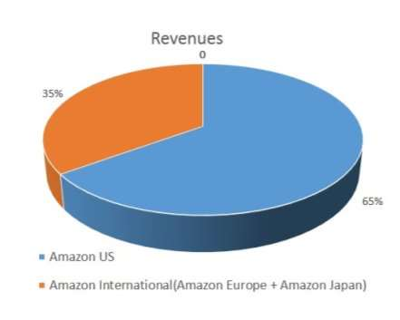 Amazon.com's European Distribution Strategy Case Solution & Answer