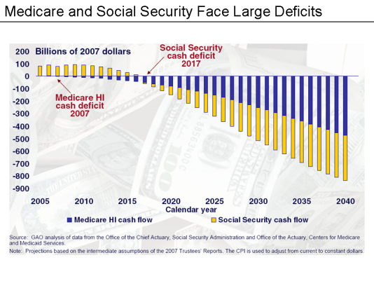 http://upload.wikimedia.org/wikipedia/en/0/0b/Medicare_%26_Social_Security_Deficits_Chart.png