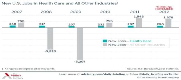 health care jobs