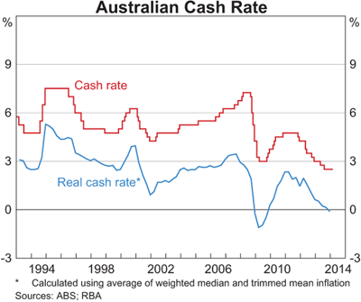 Australian Cash Rate graph