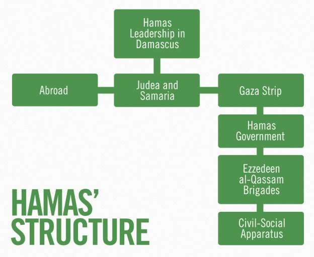 hamas structure infographic