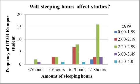 Students lack of sleep impacts academic performance