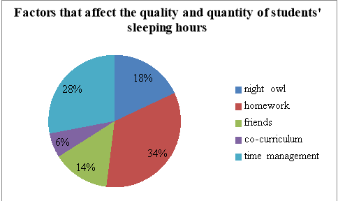 factors affecting the study habits of the students thesis Study habits of undergraduate students and the various factors that affect the study habits.