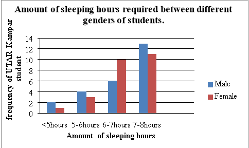 how sleeping hours affect students studies A study evaluating the association of academic performance and total sleep time was performed in middle school and high school students in a subur- ban maryland school systempreliminary results of this study show no correlation.