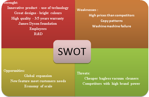 swot analysis dyson Dyson group plc-strategic swot analysis review provides a comprehensive insight into the company's history, corporate strategy, business structure and operations the report contains a detailed swot analysis, information on the company's key emplo.